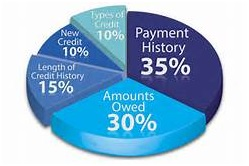 credit score calculation image